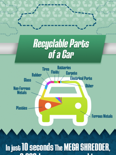 What Happens to a Wrecked Car? Infographic