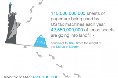 The Carbon Footprint of the Fax Machine Infographic