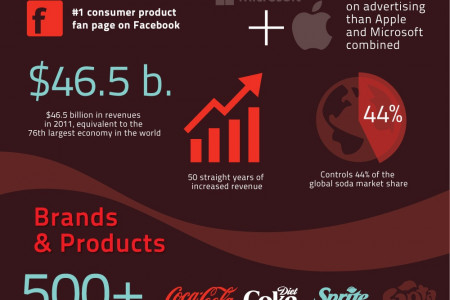The Carbonated Empire: The Scope Coca Cola Co's Global Domination Infographic