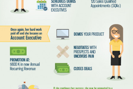 The Career Progression Of A Sales Development Rep Infographic