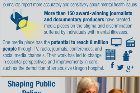 The Carter Center Mental Health Program Infographic