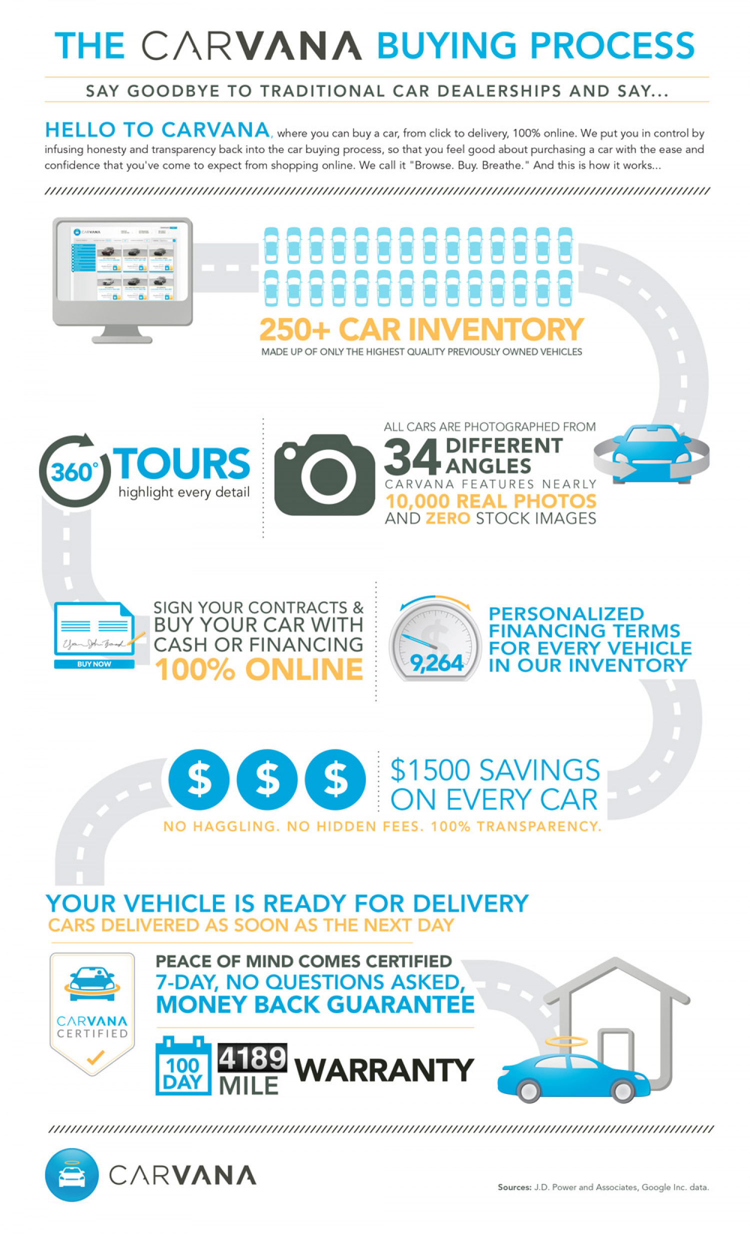 The Carvana Car Buying Process Visual Ly