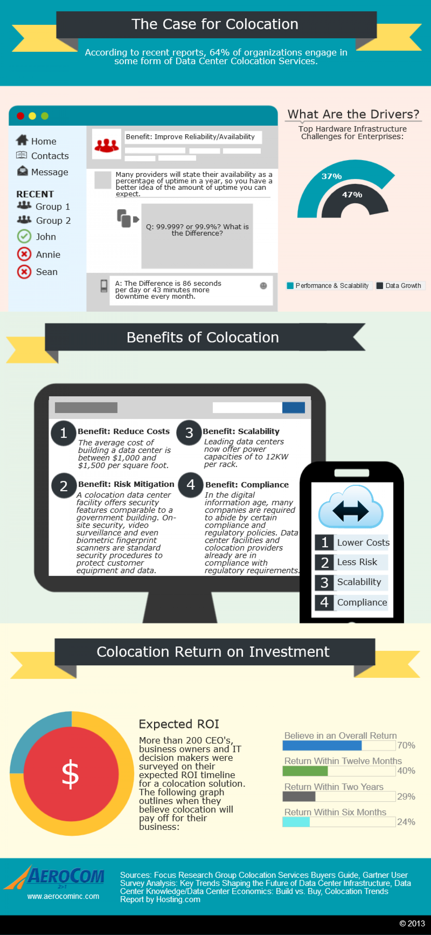 The Case for Colocation Infographic