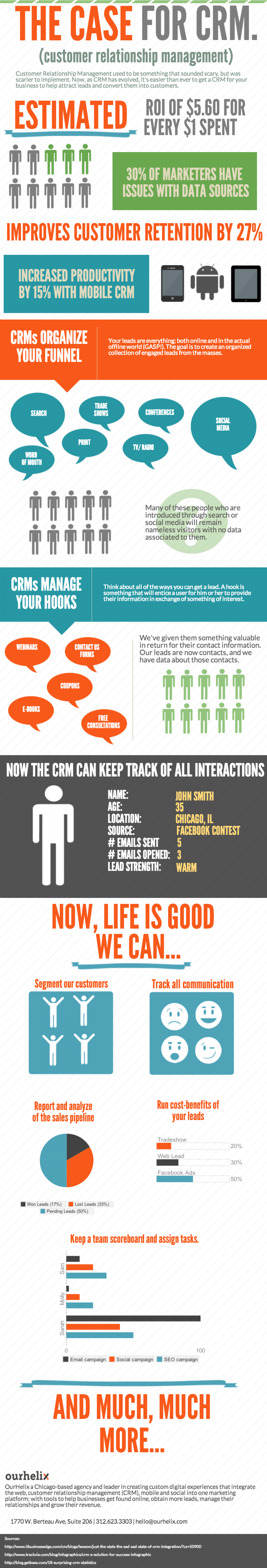 The Case for Small Business CRM Infographic