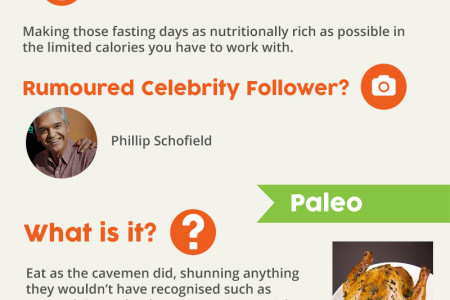 The Celebrity Diet Debunker: 10 Fad Diets to Ditch Right Now!  Infographic