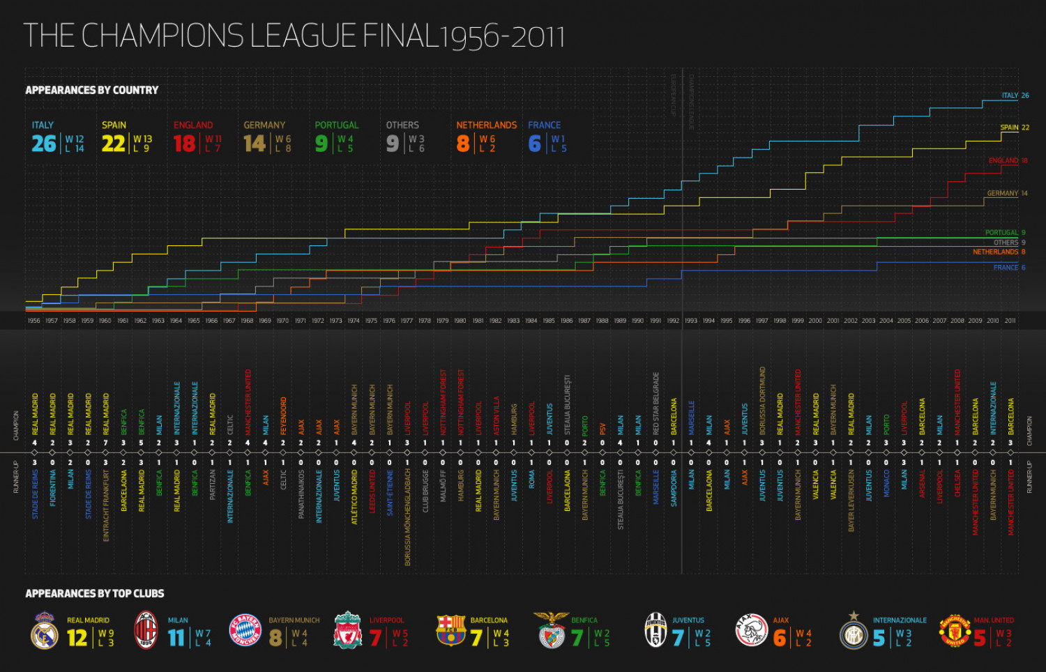 The Champions League Final 1956-2011 Infographic