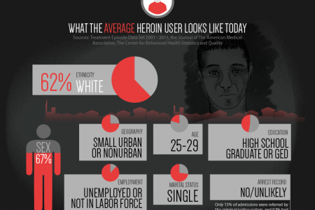 The Changing Face of Heroin Addiction Infographic