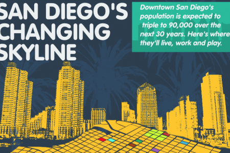 The Changing Skyline of San Diego Infographic