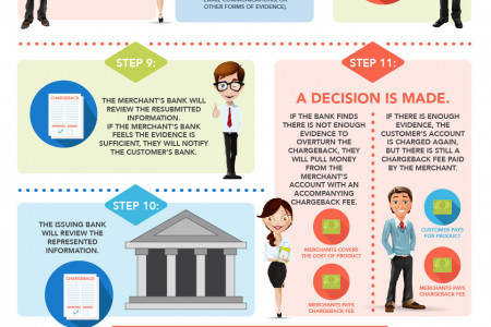 The Chargeback Process and What You Should Do About It Infographic
