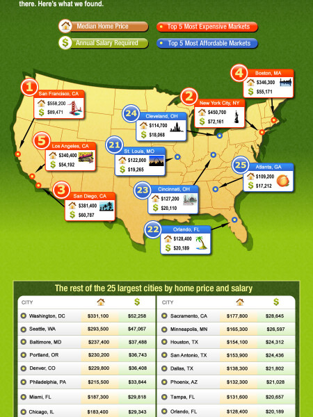 The Cheapest and Most Expensive Housing Markets in the US  Infographic