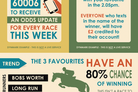 The Cheltenham Gold Cup and mobile betting Infographic