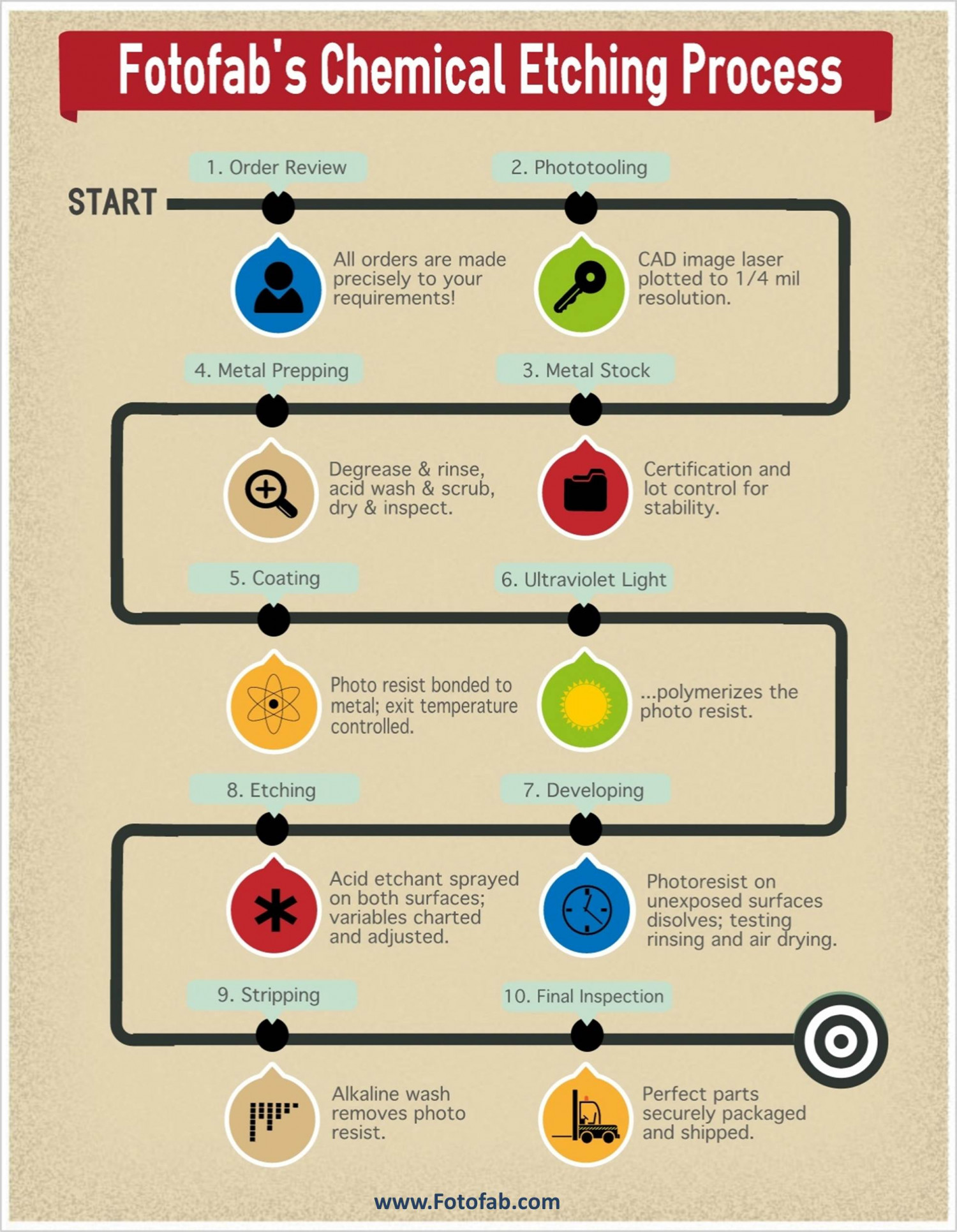 The Chemical Etching Process Infographic