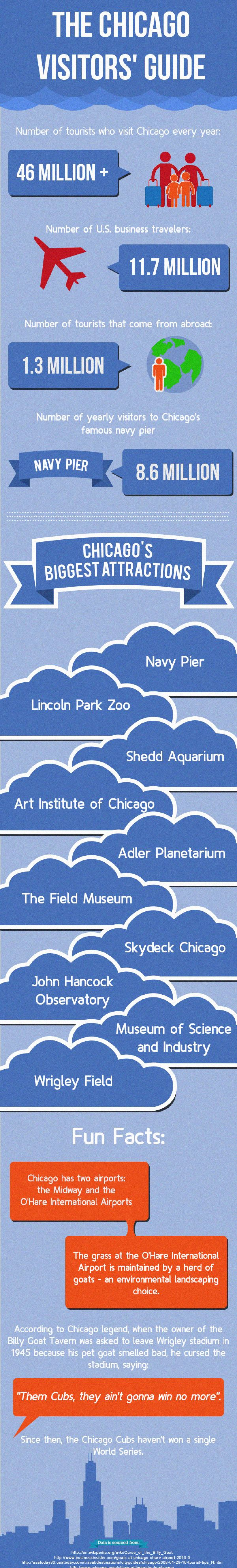 The Chicago Visitors' Guide Infographic