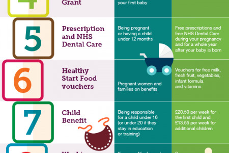 The Child Benefit Building Blocks Infographic