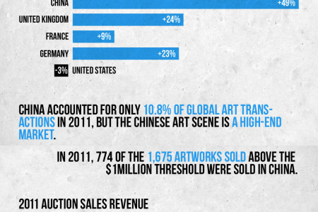 The Chinese Art Market Infographic