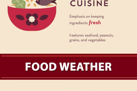The Chinese Food Theory ! Infographic
