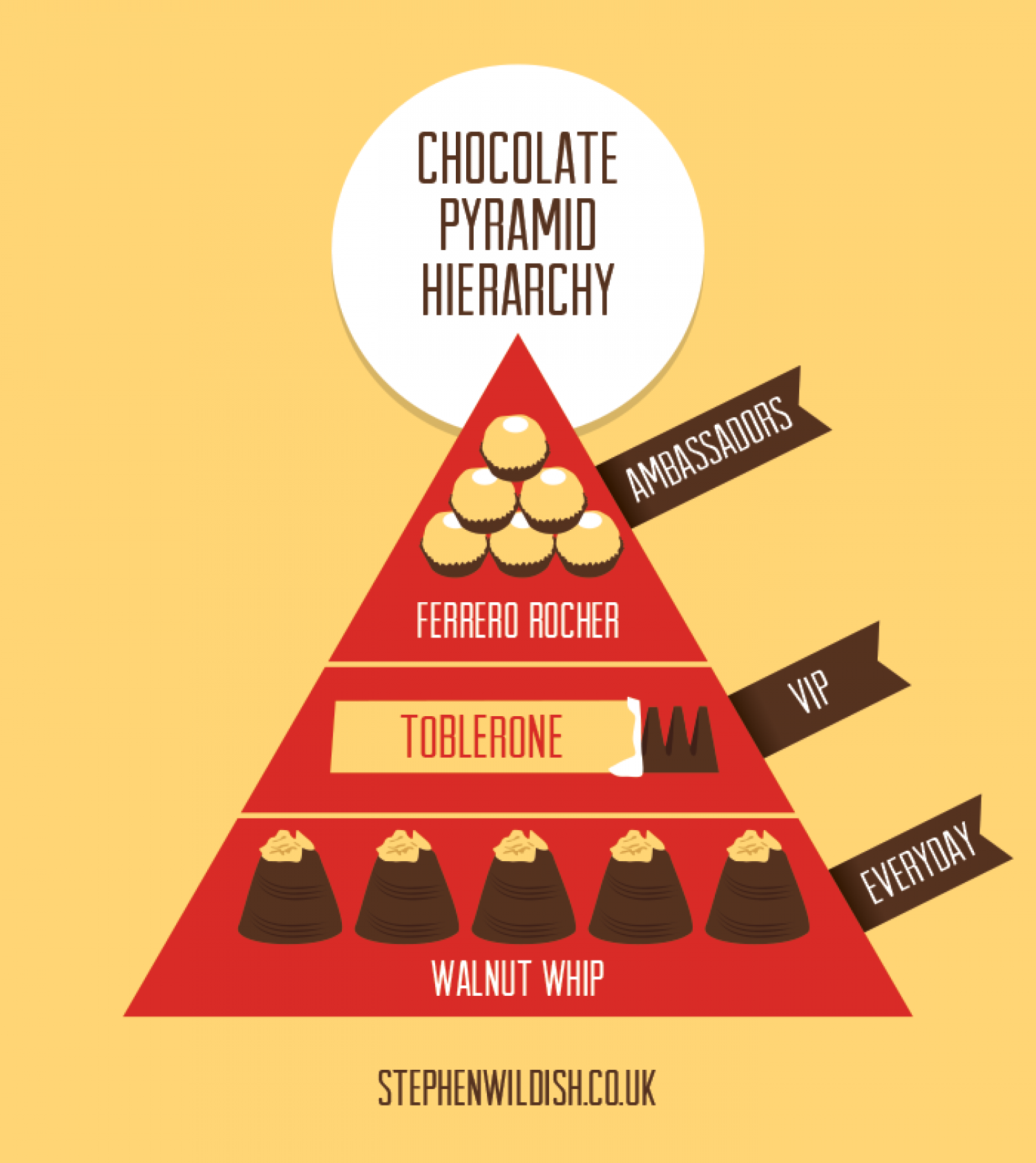 The Chocolate Pyramid Hierarchy Infographic