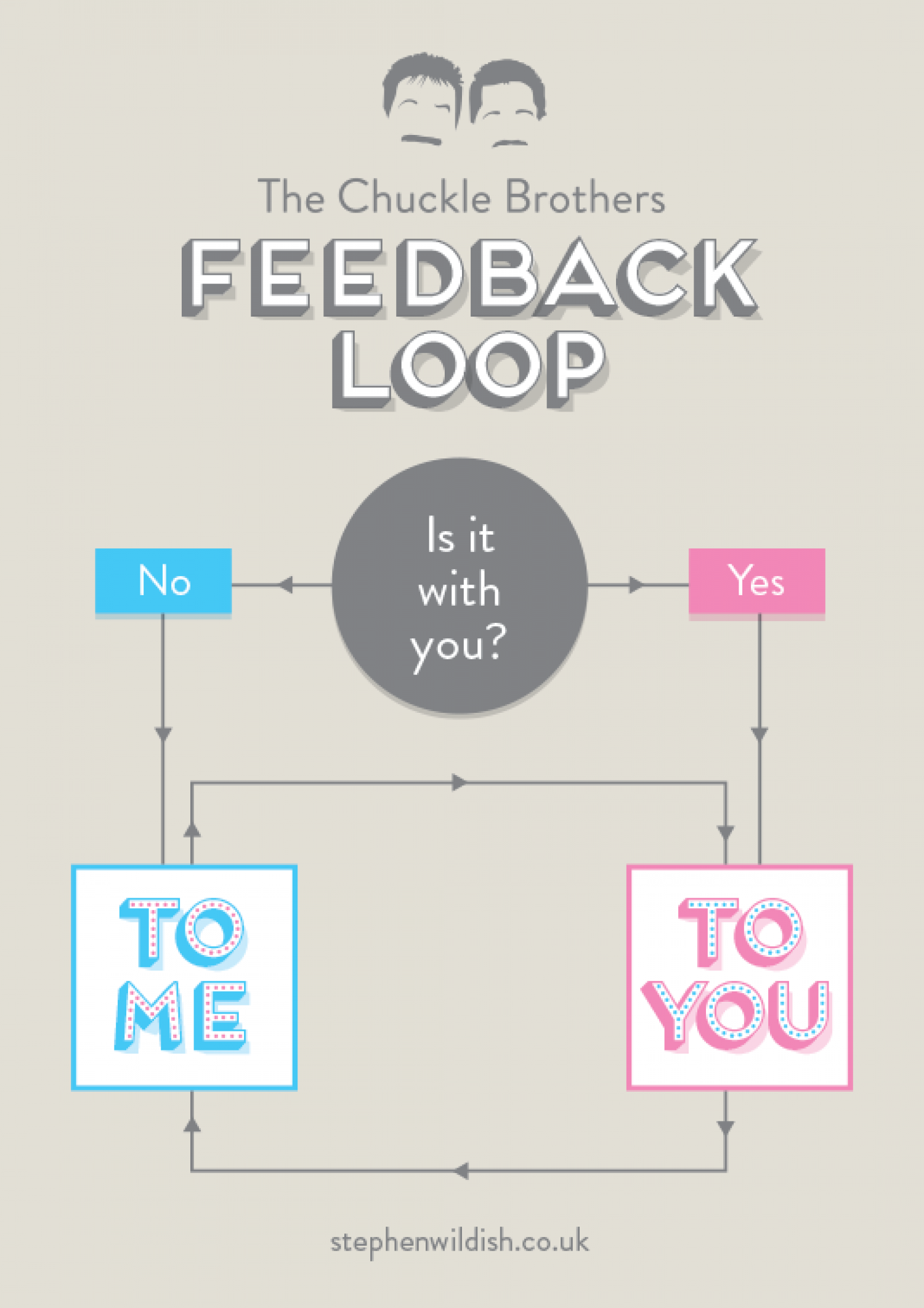The Chuckle Brothers Feedback Loop Infographic