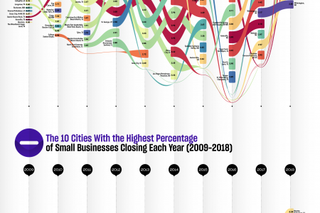 The Cities With the Most Small Businesses Opening Each Year in the United States Infographic