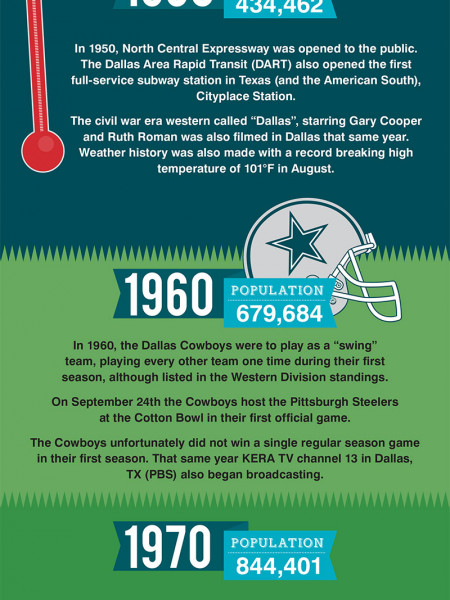 The City of Dallas Population Explosion Infographic