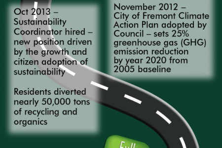 The City of Fremont's Journey to Sustainability Infographic