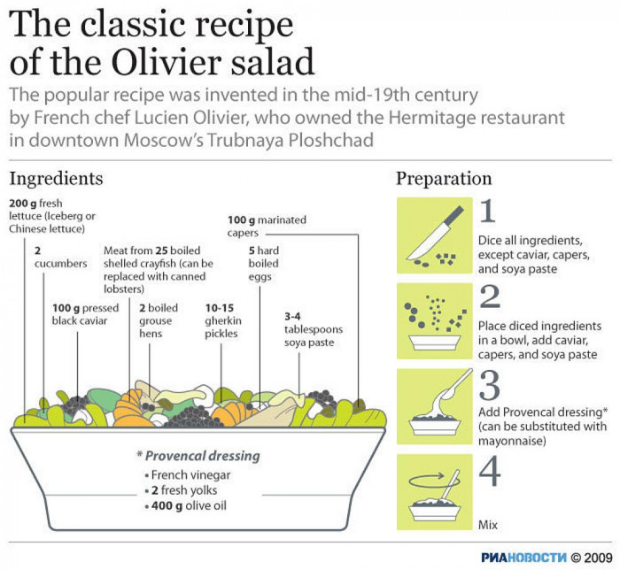 The classic recipe of the Olivier salad