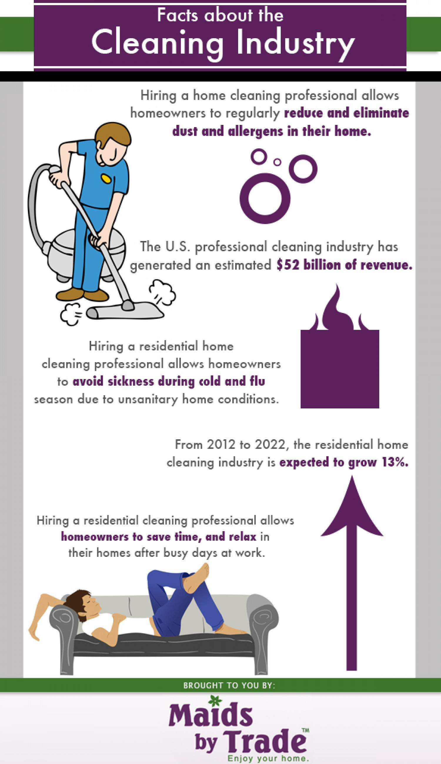 Facts About The Cleaning Industry Infographic