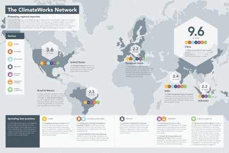The ClimateWorks Network Infographic