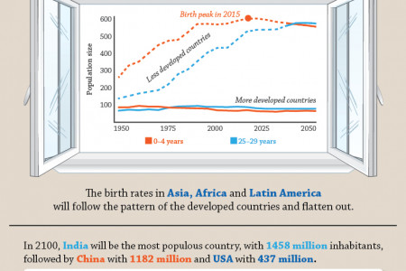 The Closing Window of Population Growth Infographic