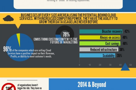 The Cloud Is Everywhere Infographic
