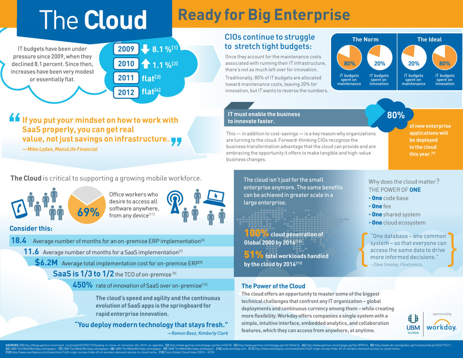 The Cloud: Ready for Big Enterprise Infographic
