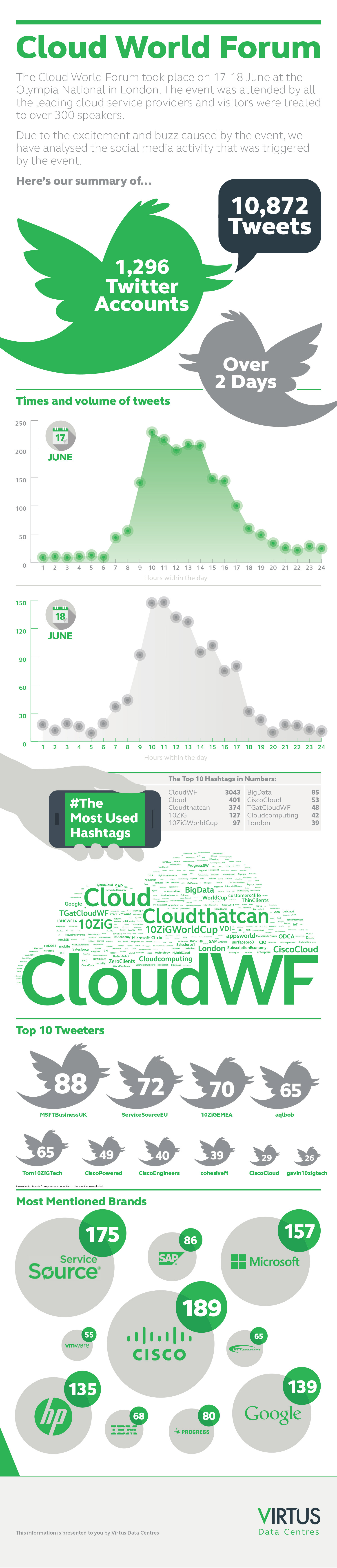 The Cloud World Forum 2014 Infographic