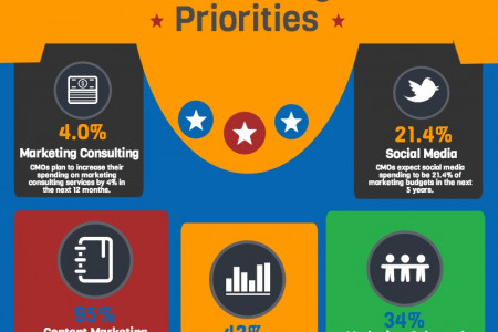 The CMO's 2105 Digital Priorities [Infographic] Infographic