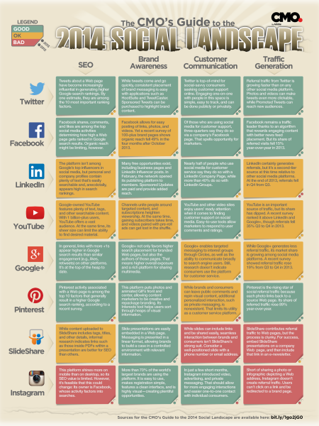 The CMO's Guide to the 2014 Social Landscape Infographic