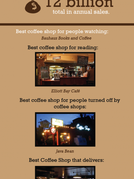 The Coffee Culture of Seattle Infographic