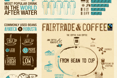 The Coffee Facts by The Coffee Club Belgium Infographic