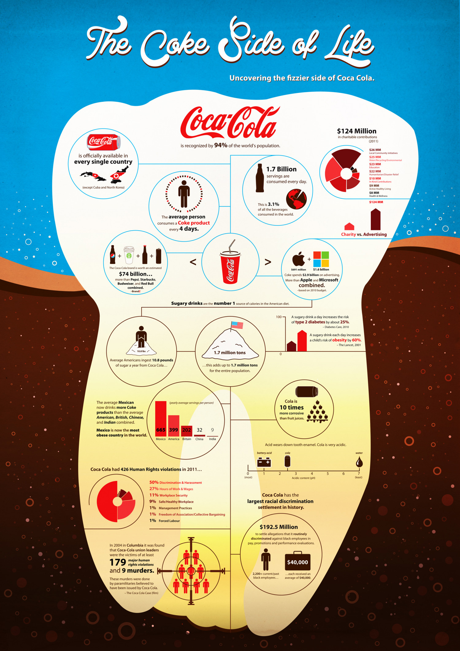 The Coke Side of Life Infographic