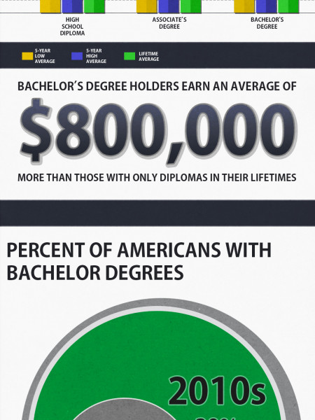 The College Collage Infographic