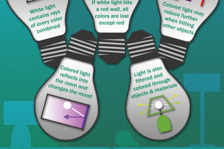 The color of light Infographic
