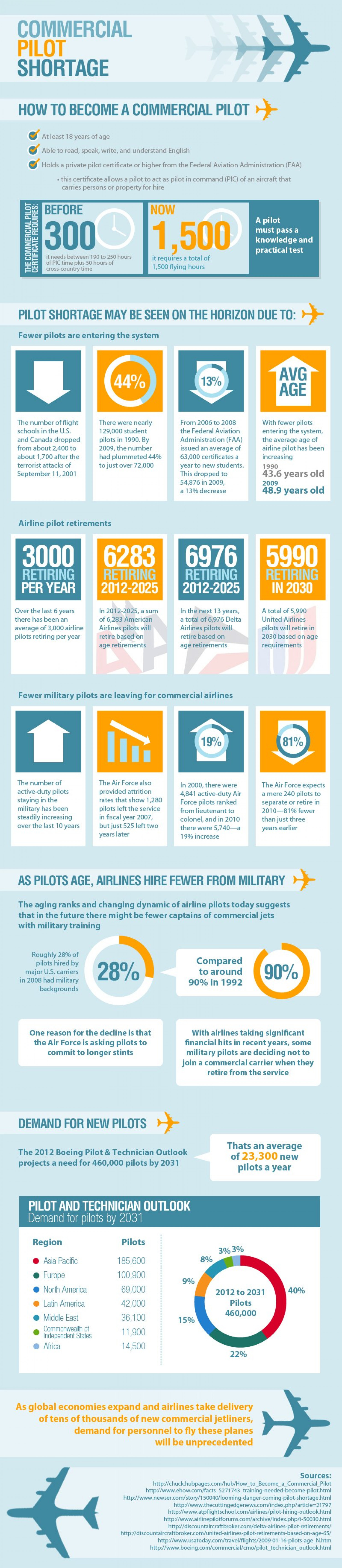 The Commercial Pilot Shortage Infographic