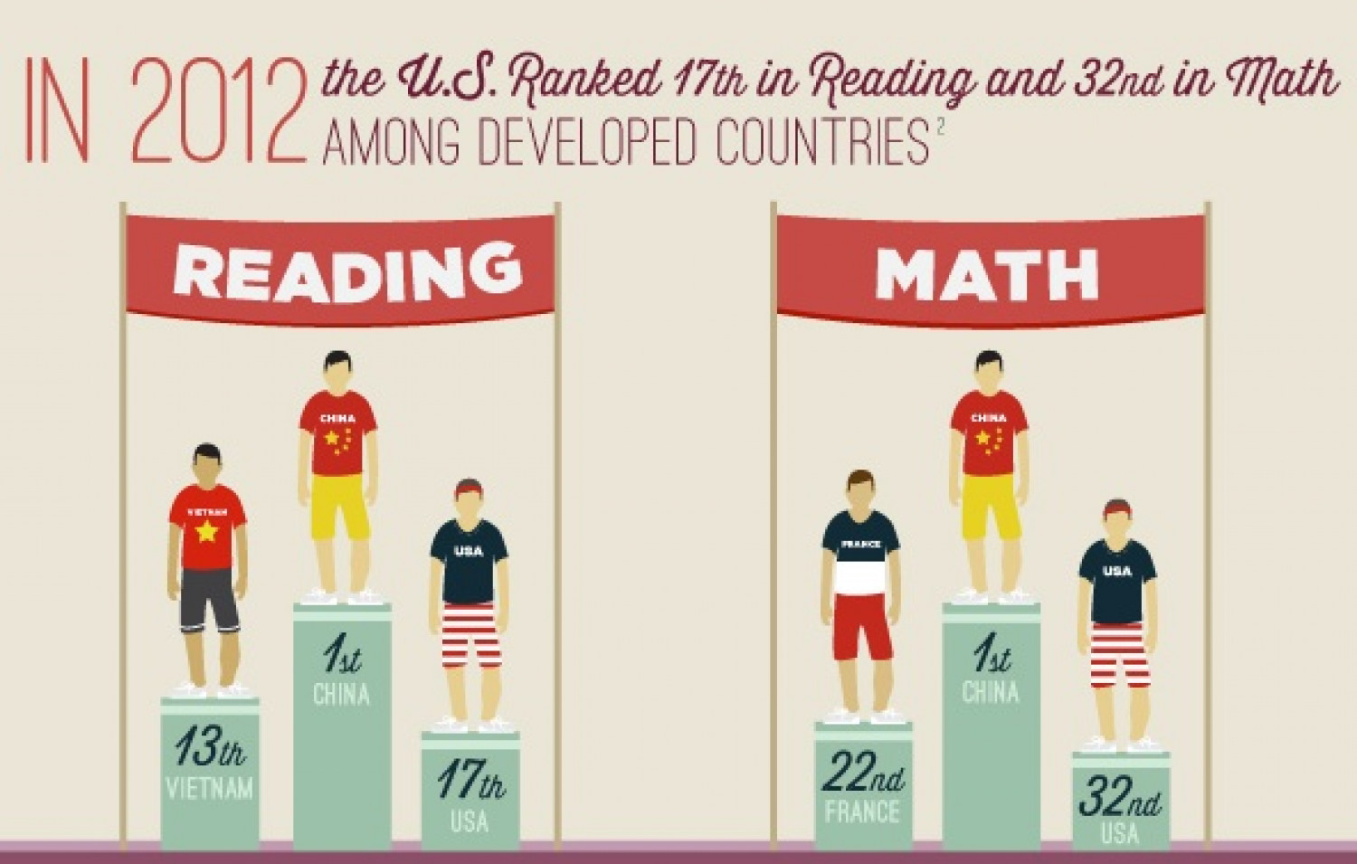 The Common Core Standards Infographic