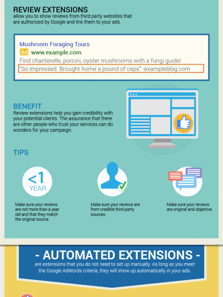 The Complete Guide to AdWords Ad Extensions Infographic