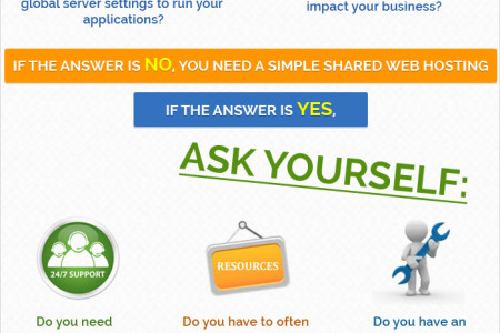 The Complete Guide To Choosing A Web Hosting Service Infographic