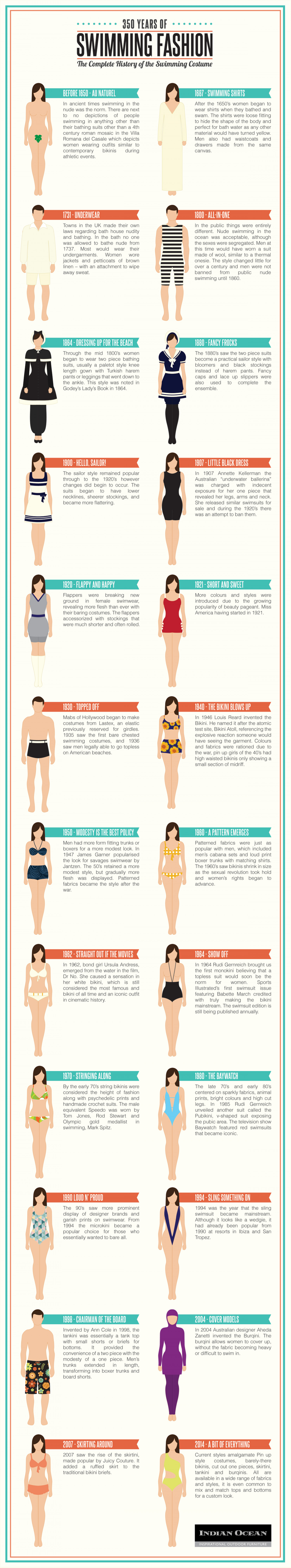 The Complete History of The Swimming Costume Infographic