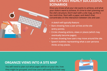 The Complete Step-by-Step Guide to Designing Websites Infographic