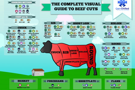 The Complete Visual Guide to Beef Cuts Infographic
