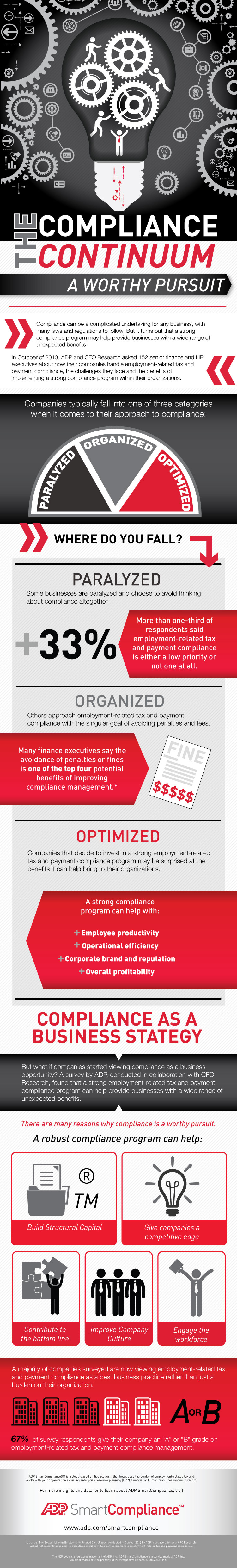 The Compliance Continuum Infographic
