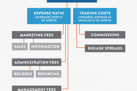 The Components of Mutual Fund Fees Infographic