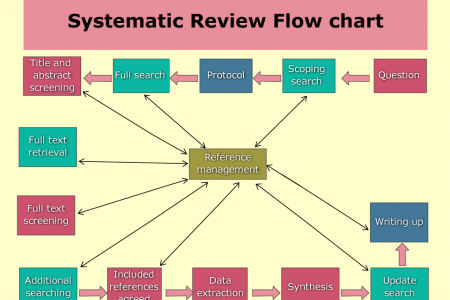 The concept of Systematic Review - Scientific Research Infographic