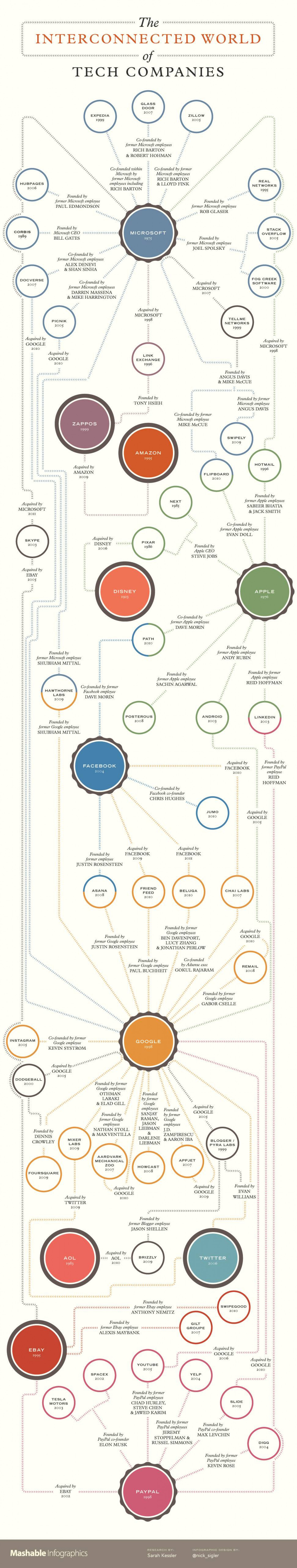 The Connected World of Tech Companies  Infographic